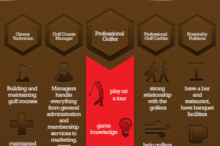 Jobs and Careers in Golf Infographic