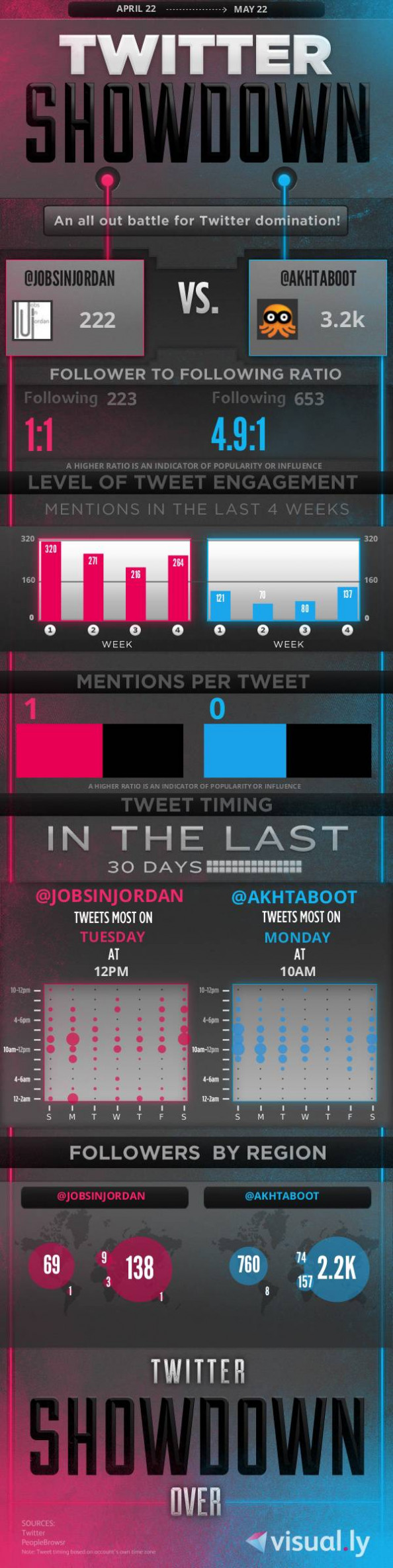 Jobs In Jordan Vs Aktaboot Infographic