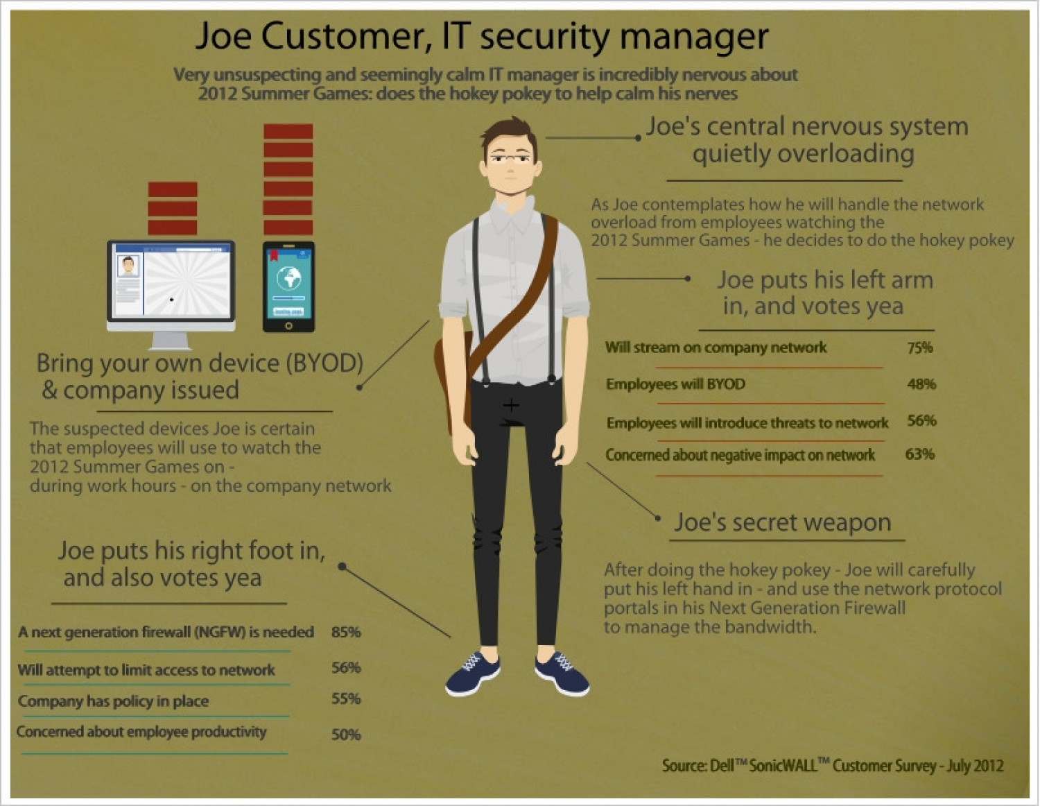 Joe Customer, IT security manager Infographic