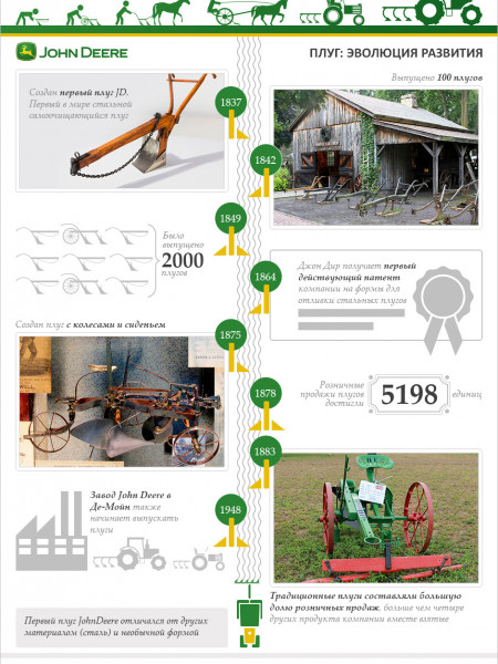 John Deer's Plow Evolution Infographic