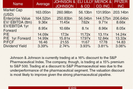 Johnson & Johnson Valuation Sheet Infographic