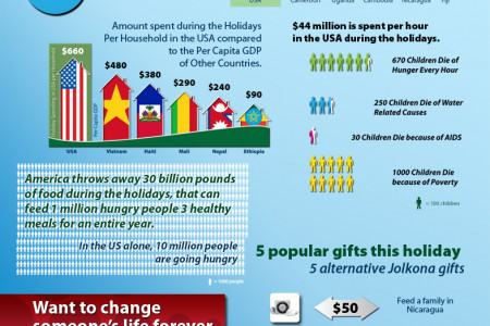 Jolkona - Holiday Spending Infographic