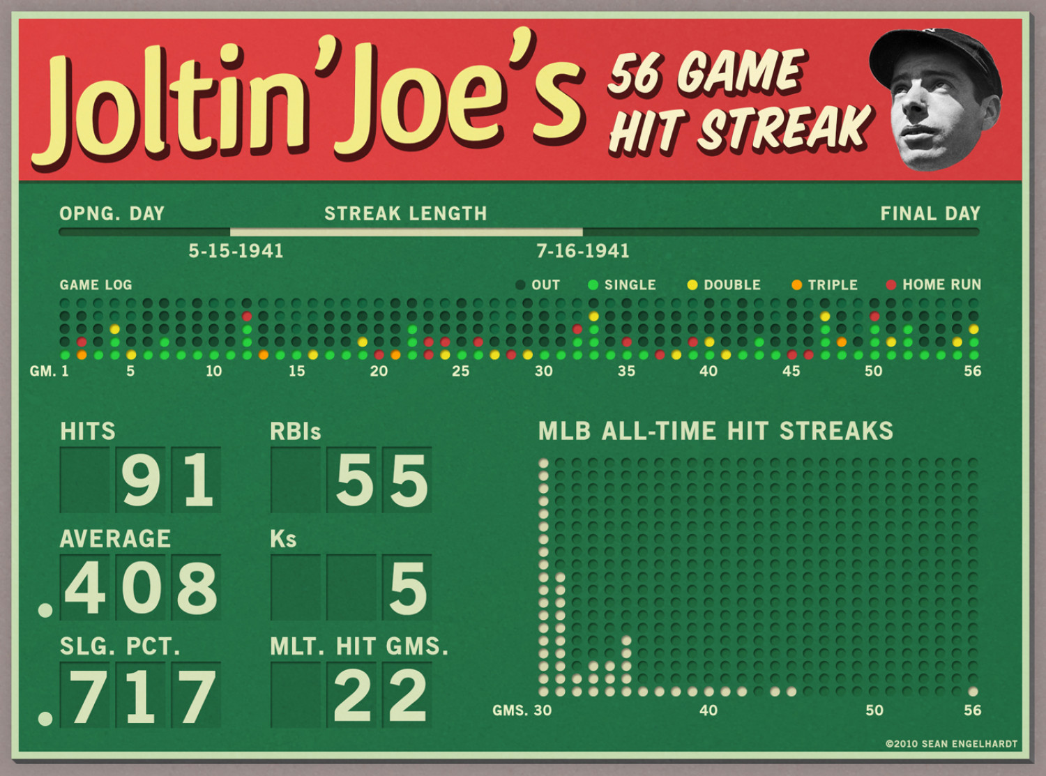 Joltin' Joe's 56 Game Hit Streak Infographic