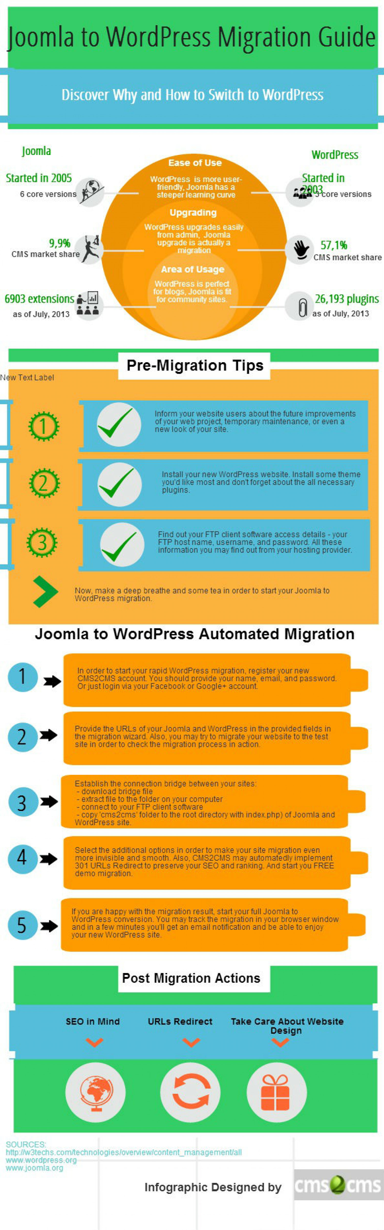 Joomla to WordPress Migration Rich in Details [Infographic] Infographic