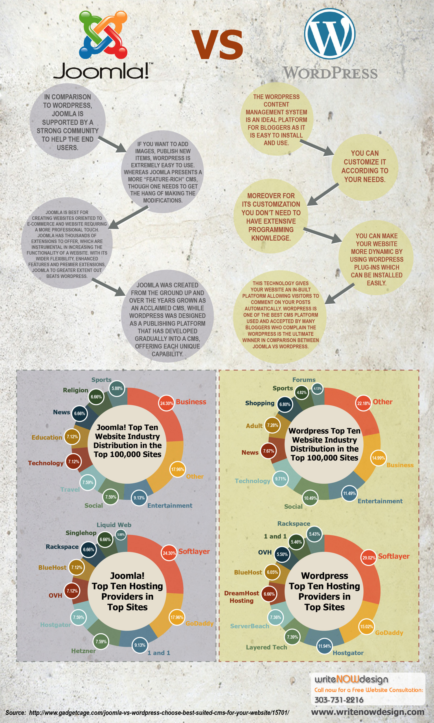 Joomla Vs Wordpress Infographic