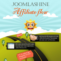 JoomlaShine Affiliate Flow Infographic
