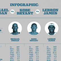 Jordan vs Bryant vs James Infographic