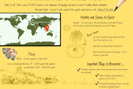 Journal Page of a Bali Tourist Infographic