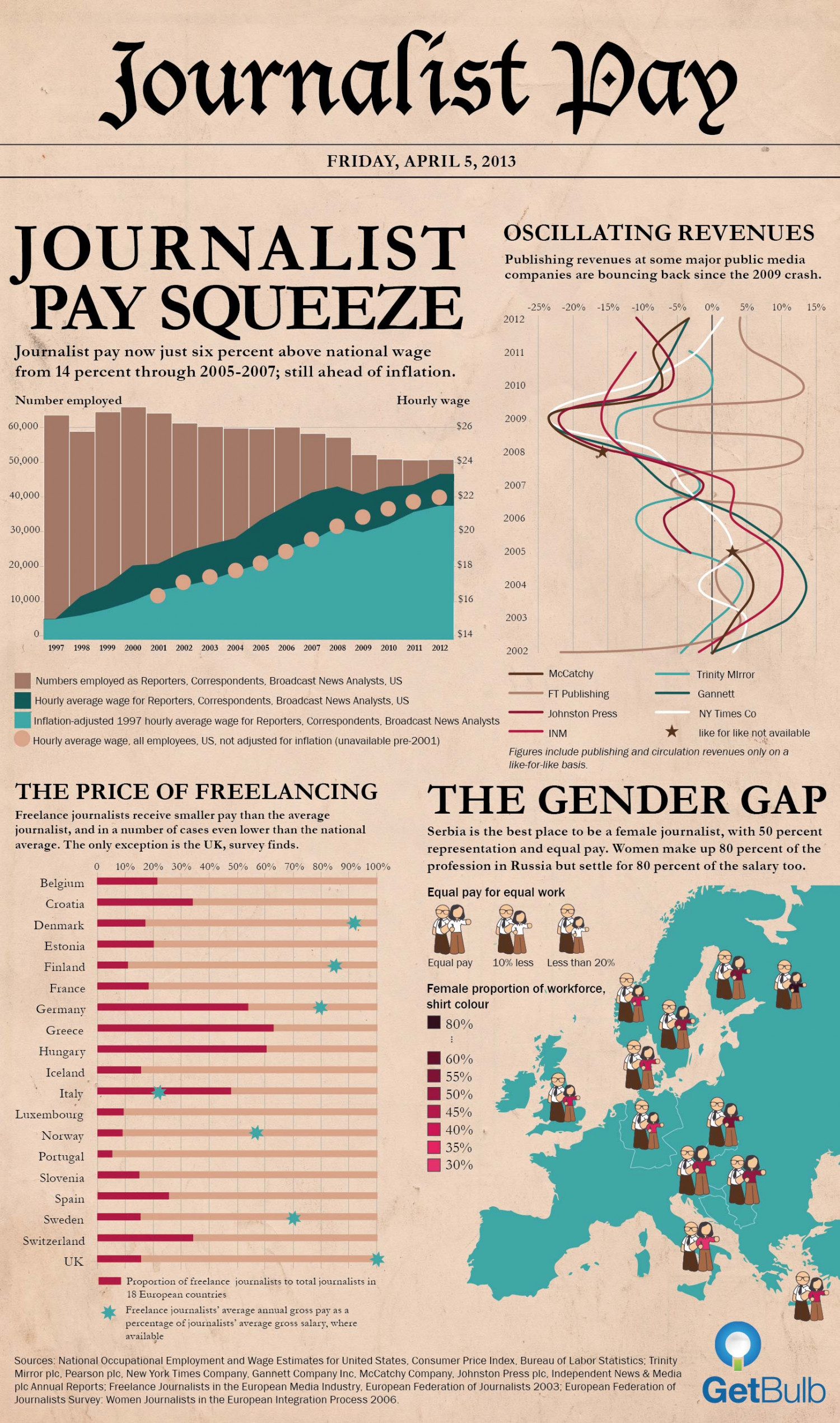 Journalist Pay Infographic