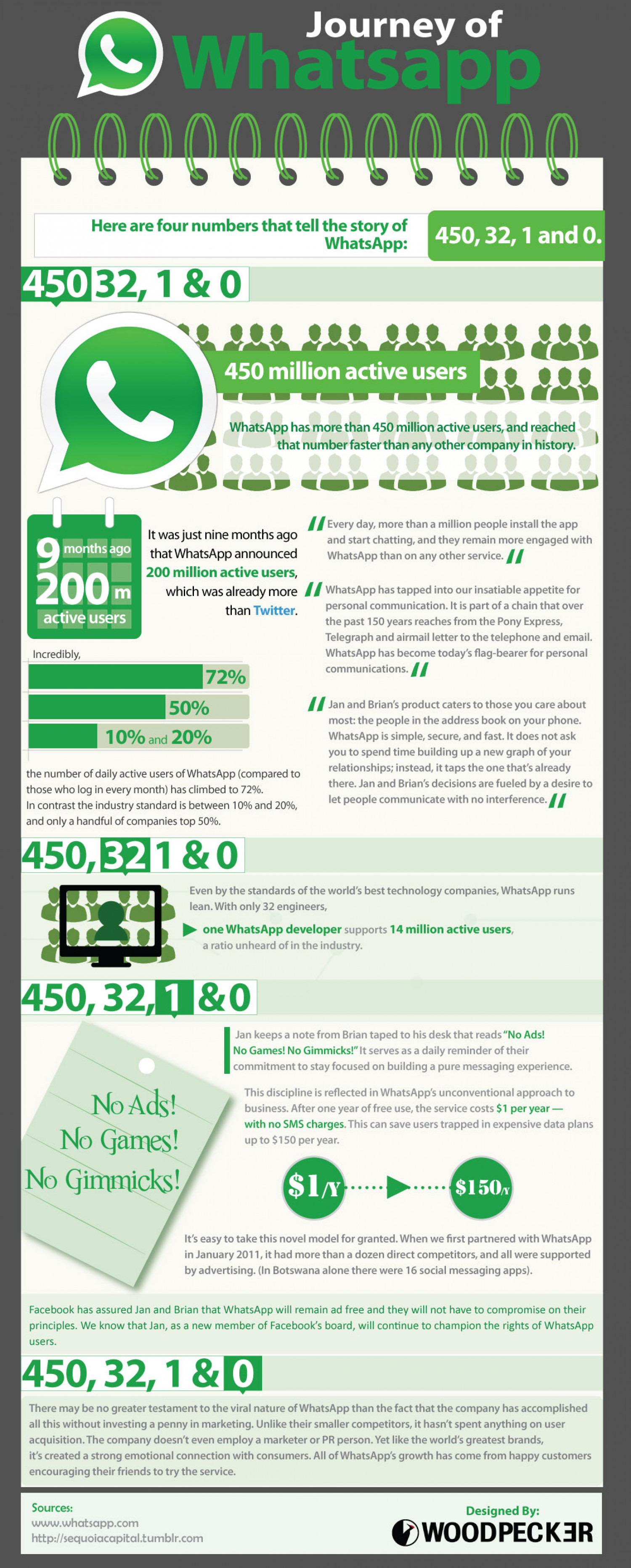 Journey Of Whatsapp Infographic