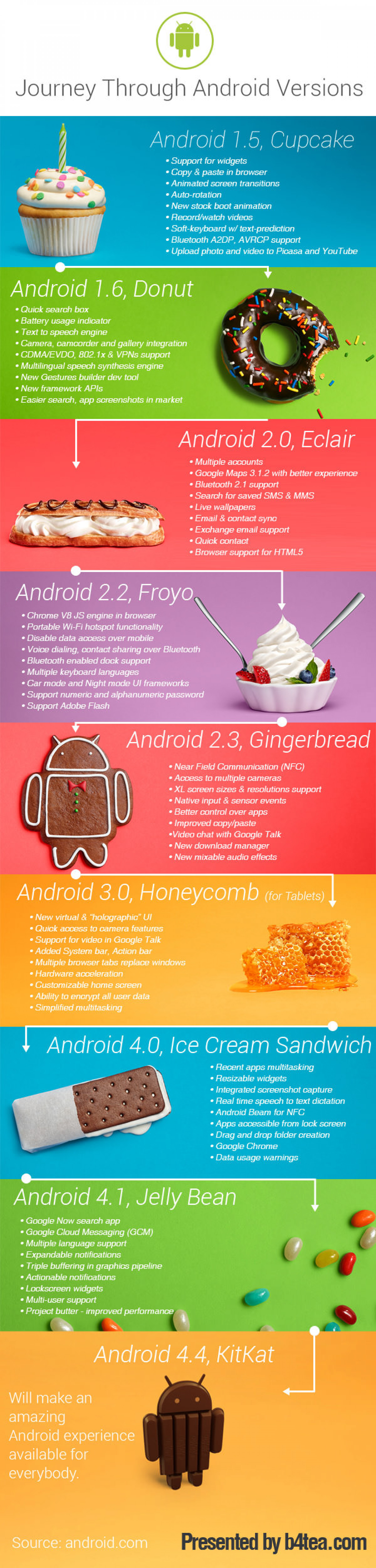 Journey Through Android OS Featuers - Visual Timeline Infographic