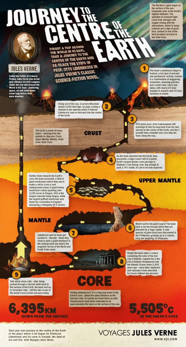 Journey to the Centre of the Earth Infographic