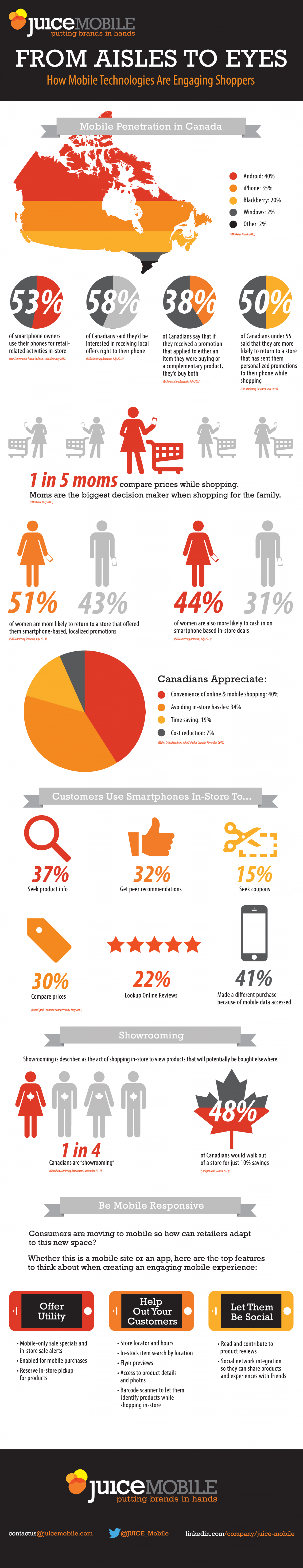 Juice Mobile - From Aisles to Eyes: How Mobile Technologies Are Engaging Shoppers Infographic