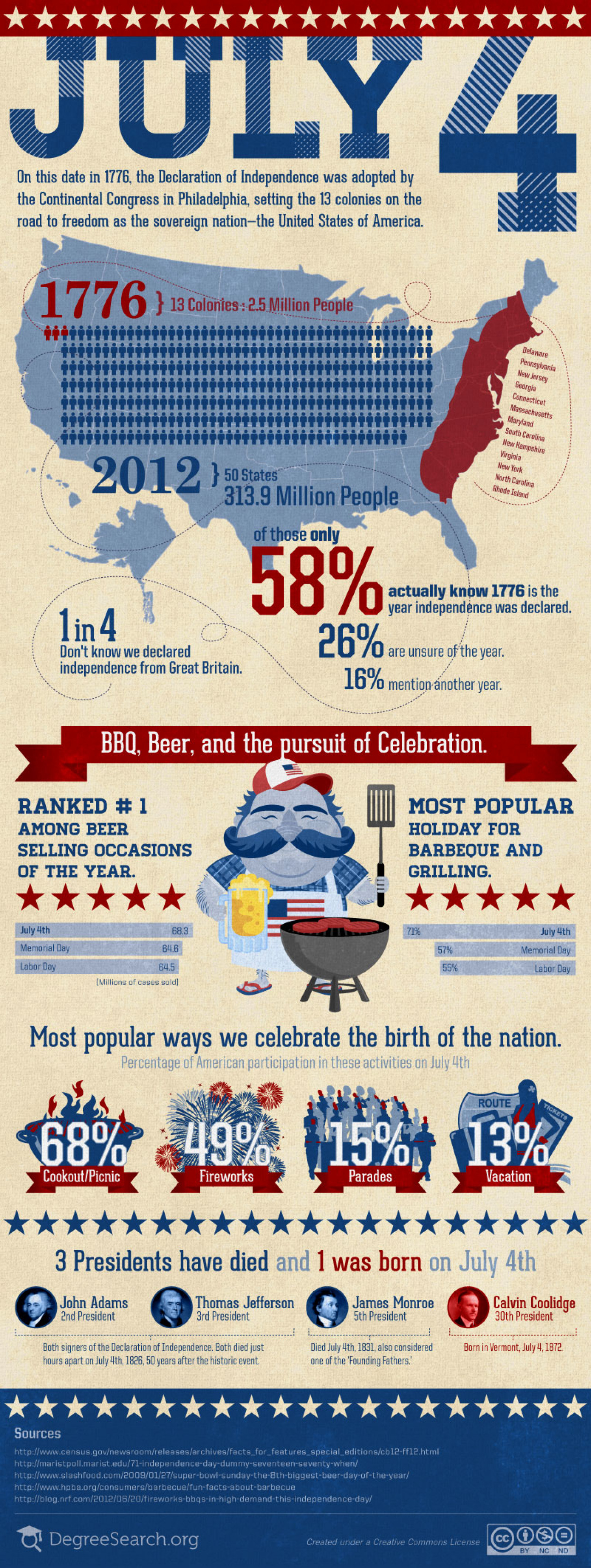 July 4th - BBQ, Beer, and the Pursuit of Celebration Infographic