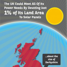 Just 1% – Solar Panels And Electricity In The UK Infographic