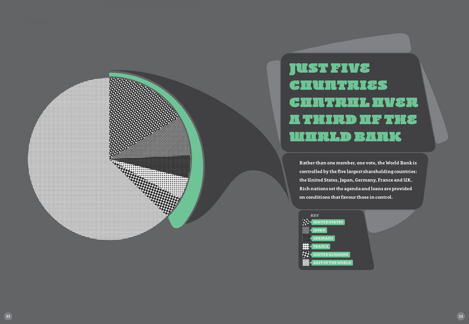 Just Five Countries Control Over a Third of the World Bank  Infographic