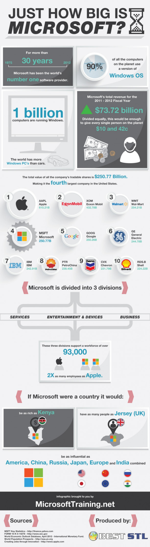 just how big is microsoft 5089be997244b w587 Just How Big is Microsoft? (Infographic)