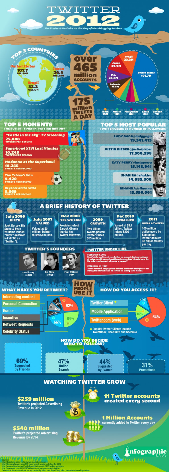 Just How Big Is Twitter In 2012? Infographic