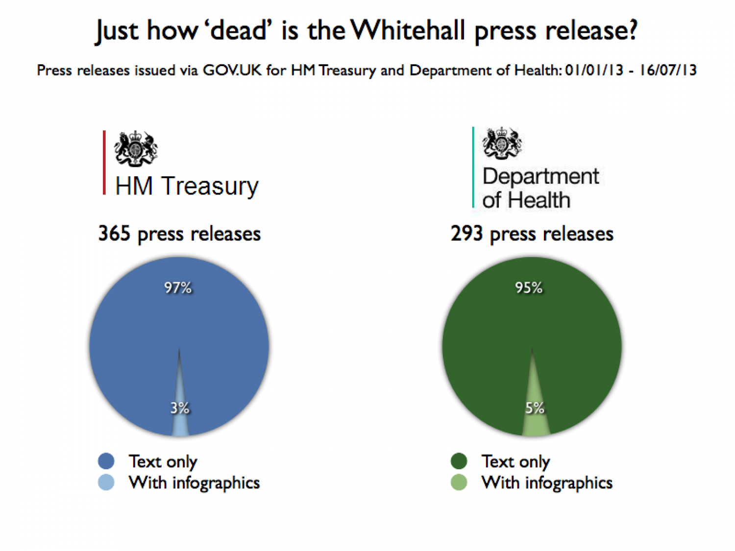 Just how 'dead' is the Whitehall press release? Infographic