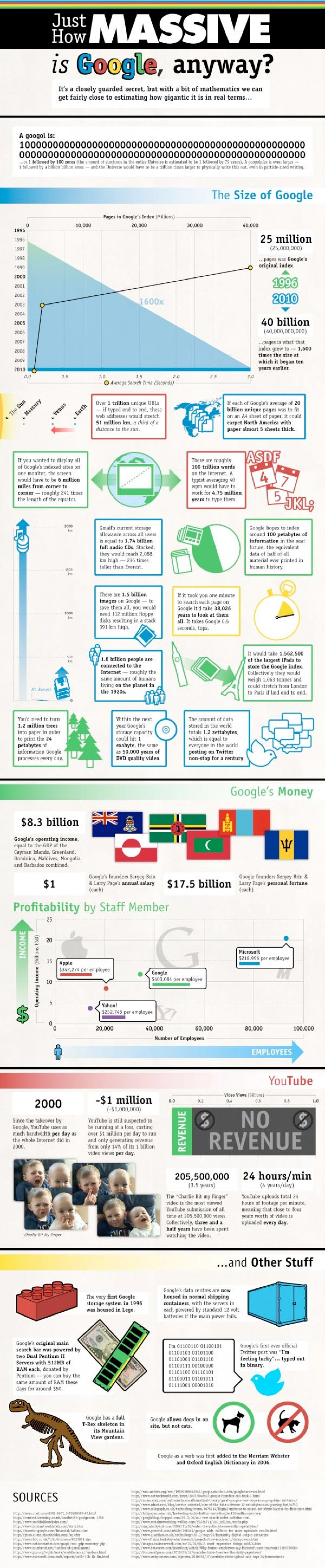 Just How Massive is Google Anyway? Infographic