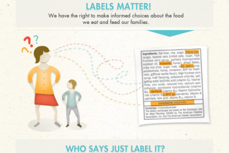 Just Label It Infographic