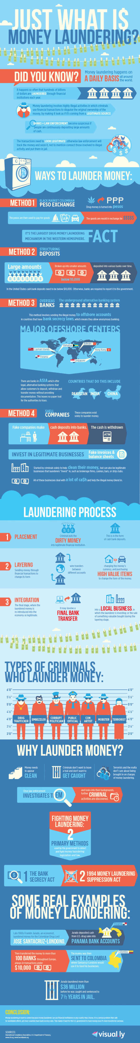 Just What Is Money Laundering?