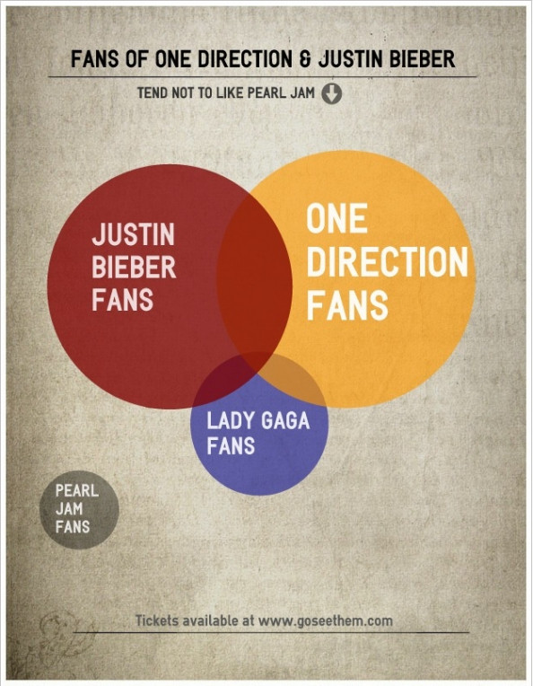 justin bieber vs one direction vs lady gaga Infographic
