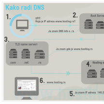Kako radi DNS Infographic