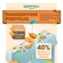 Kapitall Thanksgiving Portfolio Infographic