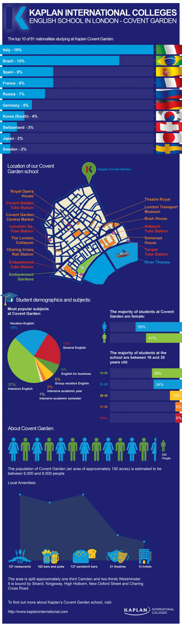 Kaplan International Covent Garden School Infographic