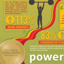 Karen Loomis Brand Champion Resume Infographic
