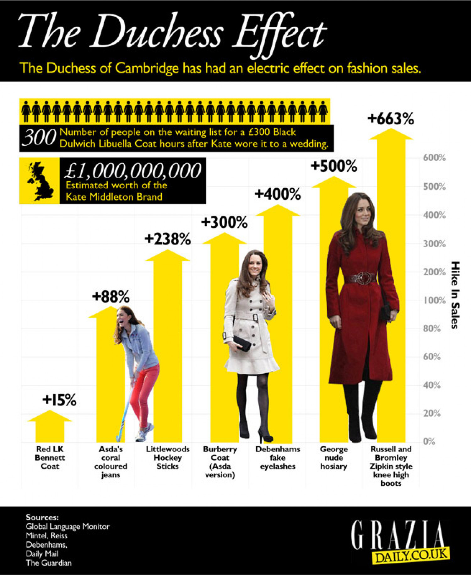 Kate Middleton - The Duchess Effect Infographic