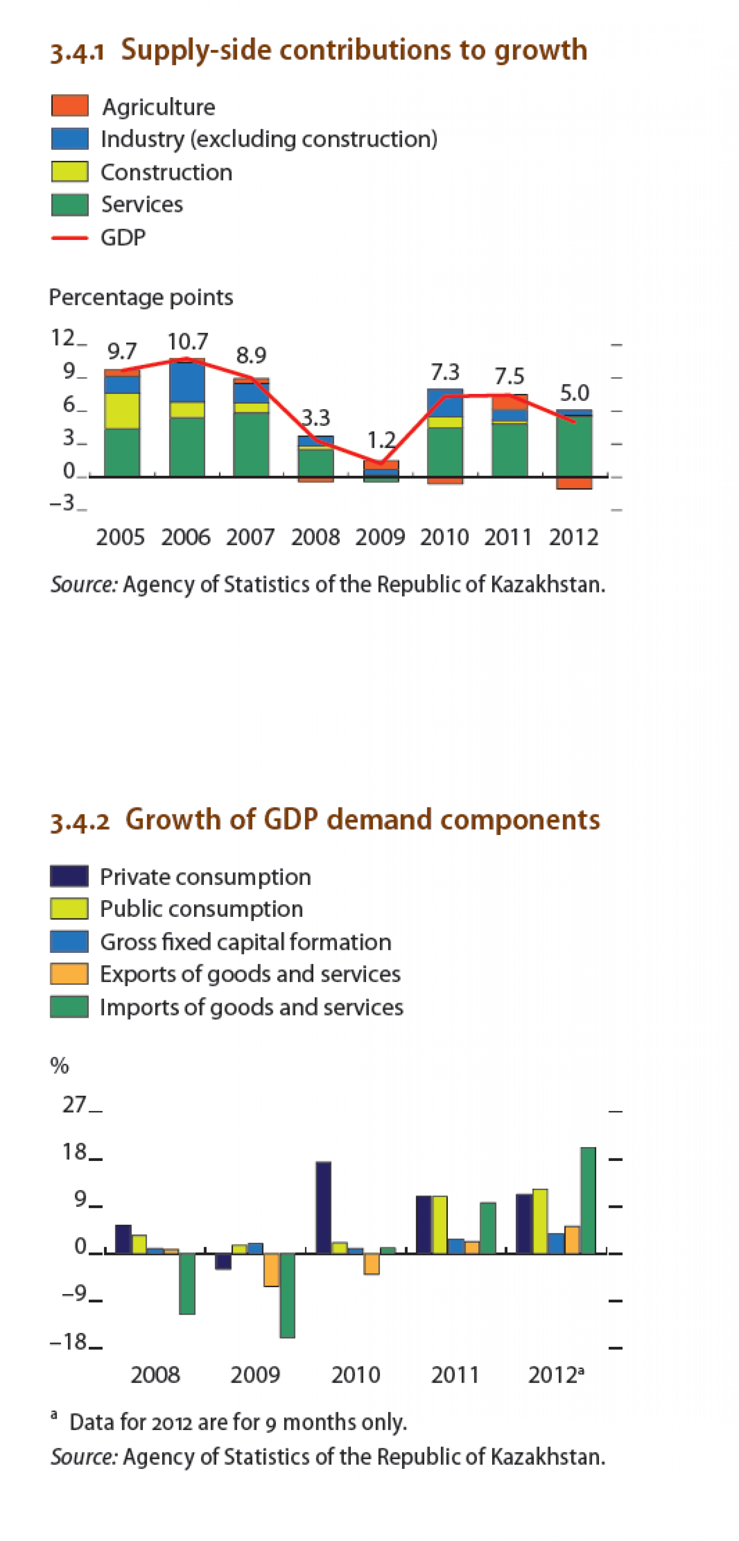Kazakhstan - Growth of GDP demand components Infographic