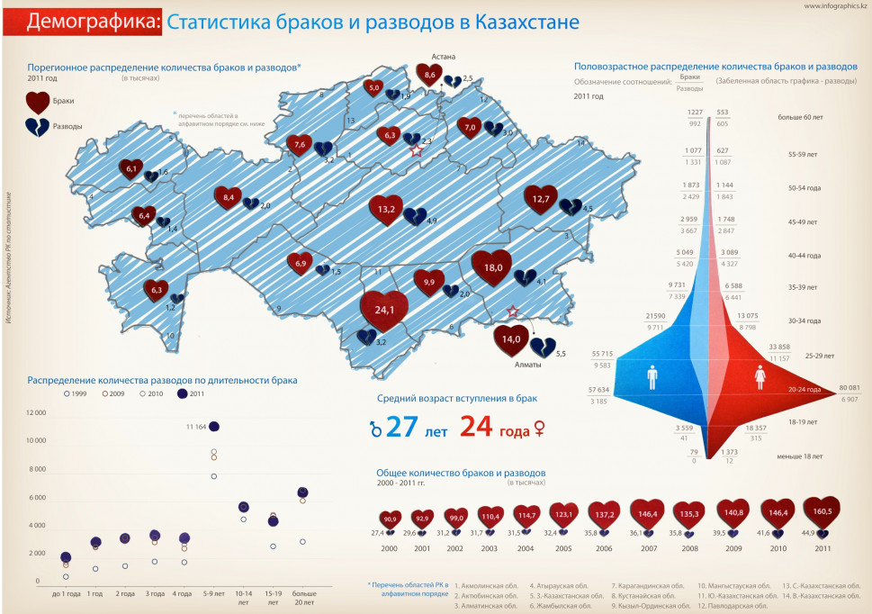 Kazakhstan Marriages &amp; Divorces Stats Infographic