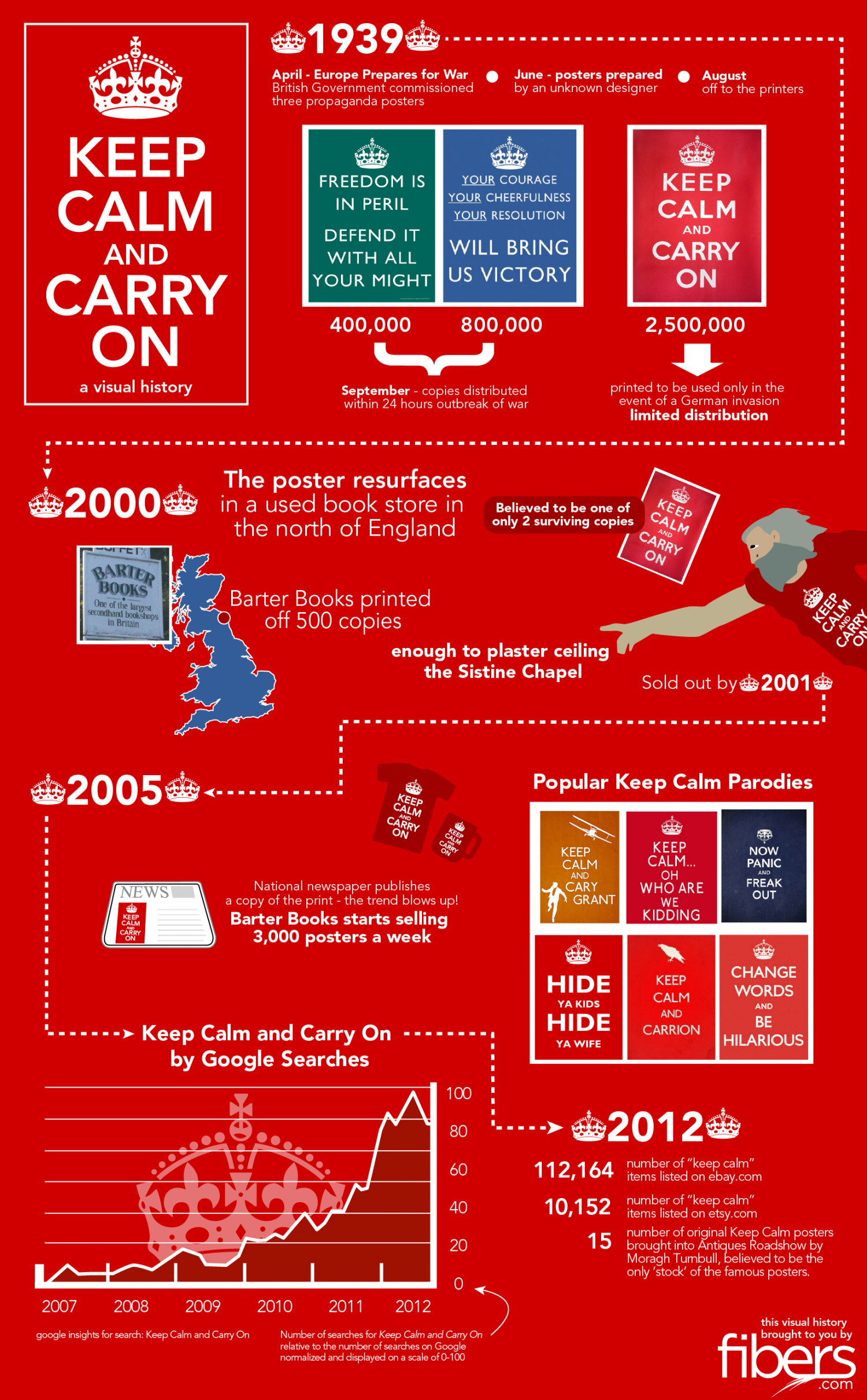 Keep Calm and Carry On Infographic