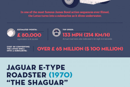 Keep Calm and Drive On Infographic