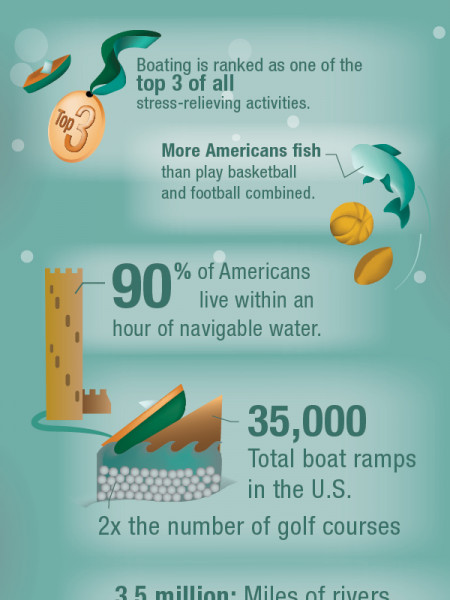 Keep Calm and Hit the Water Infographic