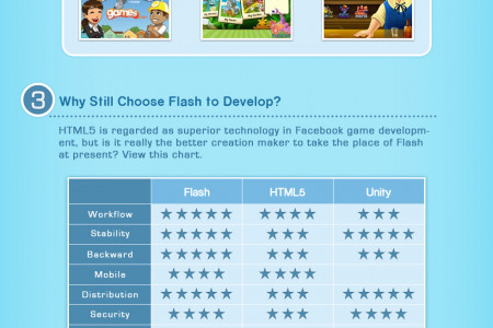 Keep Flash in Facebook Game Development! Infographic
