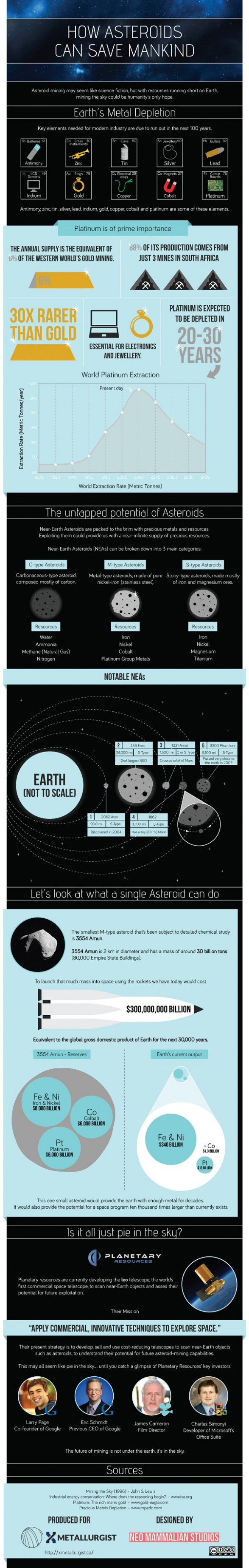How Asteroids Can Save Mankind