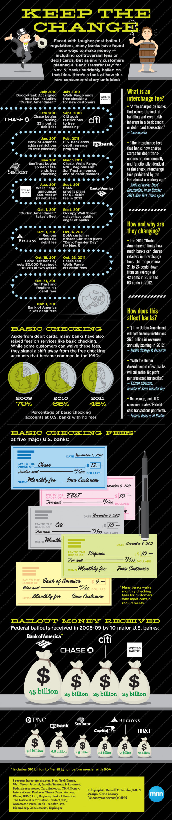 Keep The Change Infographic