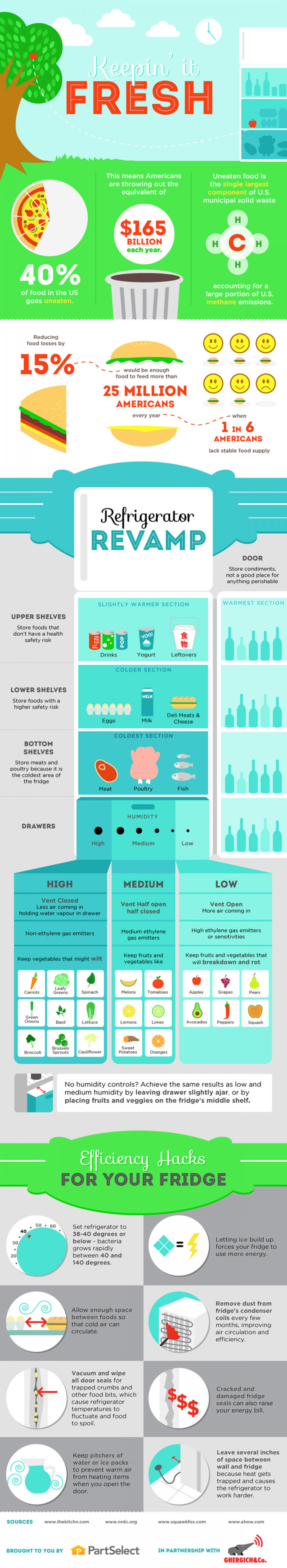 Keepin' it Fresh Infographic