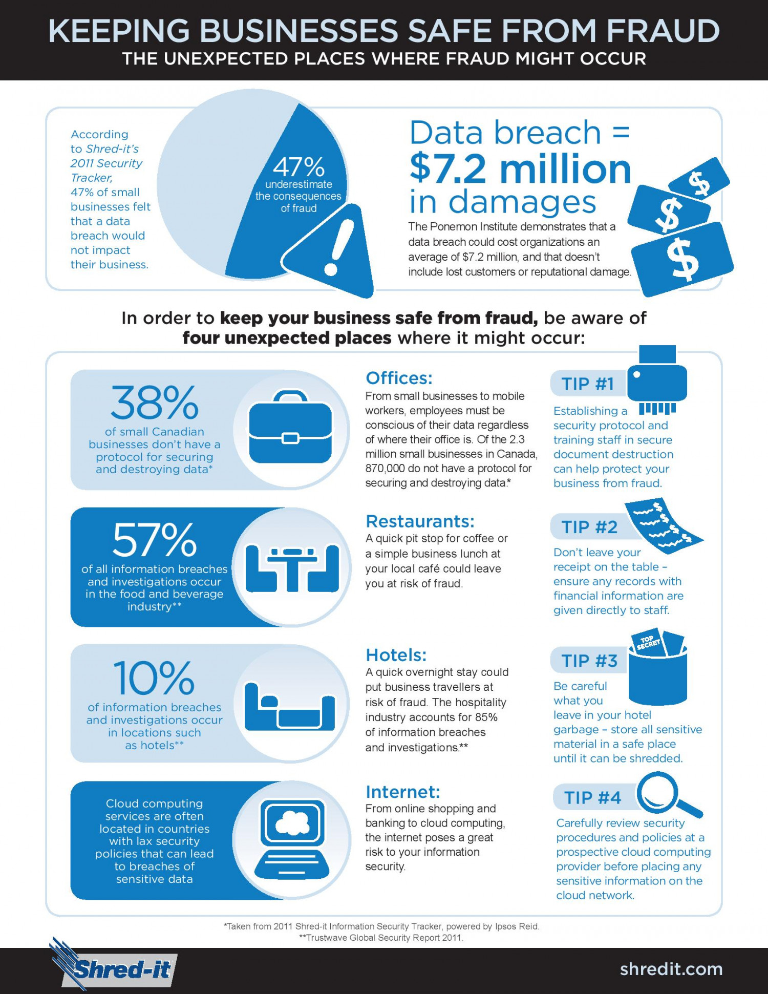 Keeping Businesses Safe from Fraud Infographic