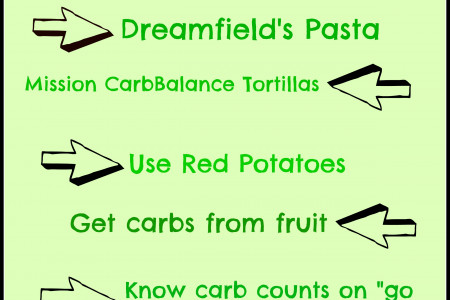 Keeping Carbs Low Infographic