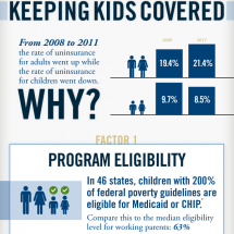 Keeping Kids Covered Infographic