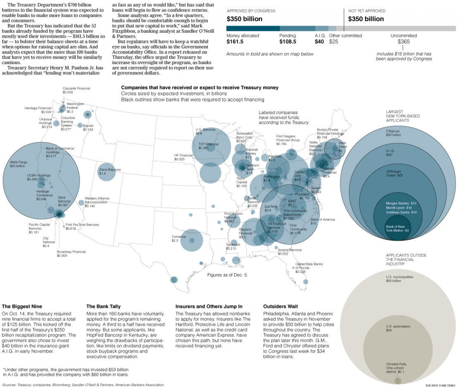 Keeping Tabs on the $700 Billion Bailout Infographic