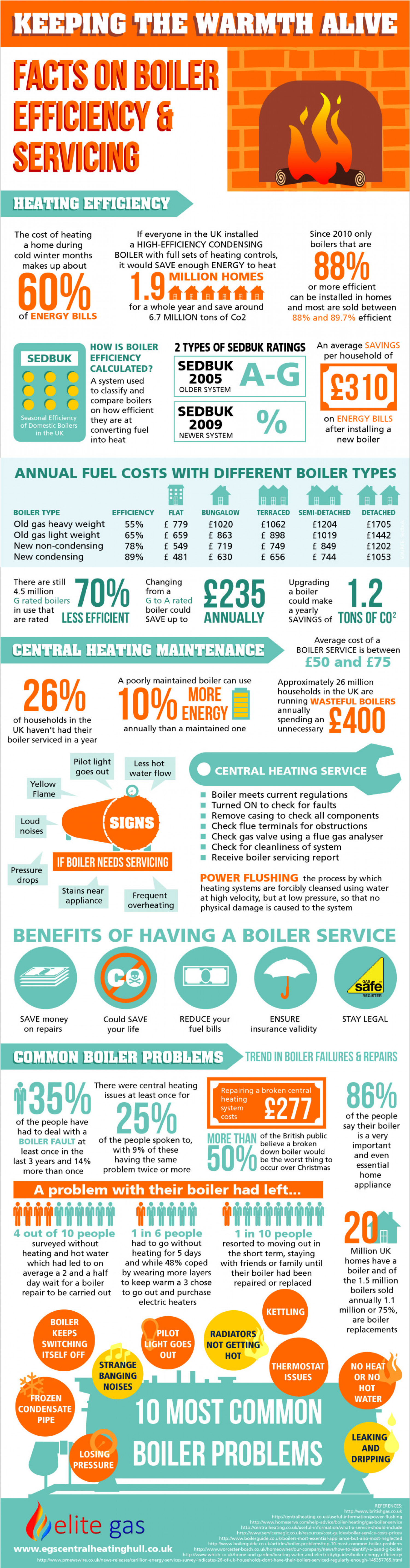 Keeping the Warmth Alive: Facts on Boiler Efficiency and Servicing Infographic