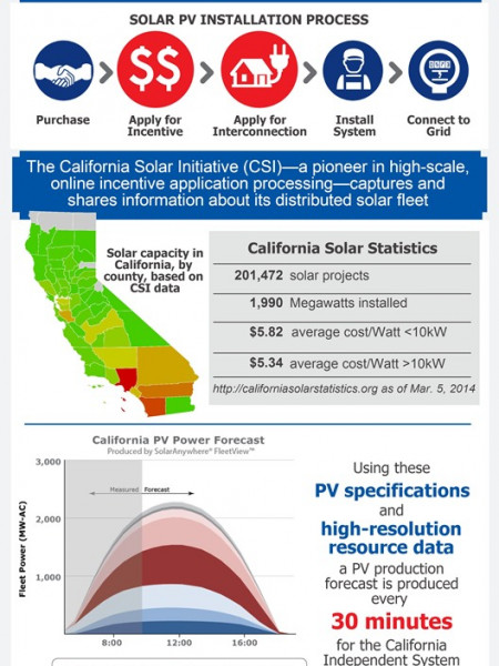 Keeping Track of Solar Infographic