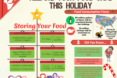 Keeping Your Food Safe This Holiday Infographic
