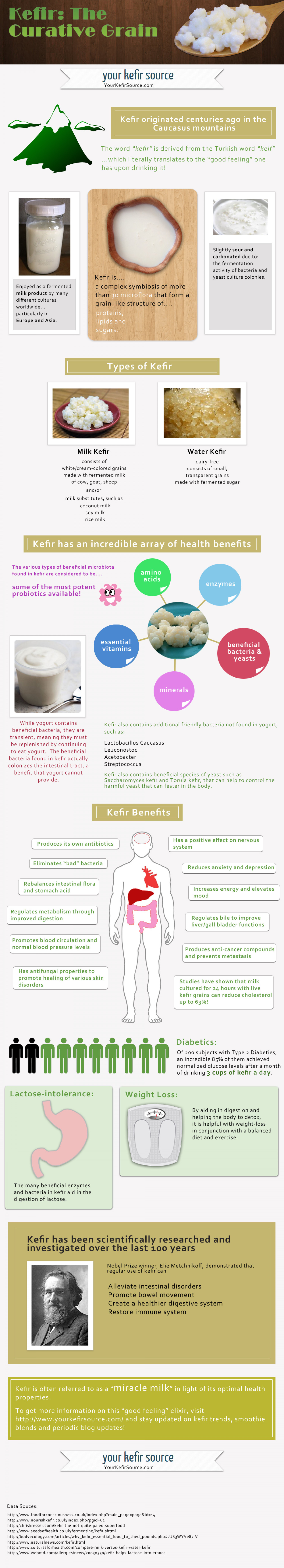 Kefir: The Curative Grain Infographic