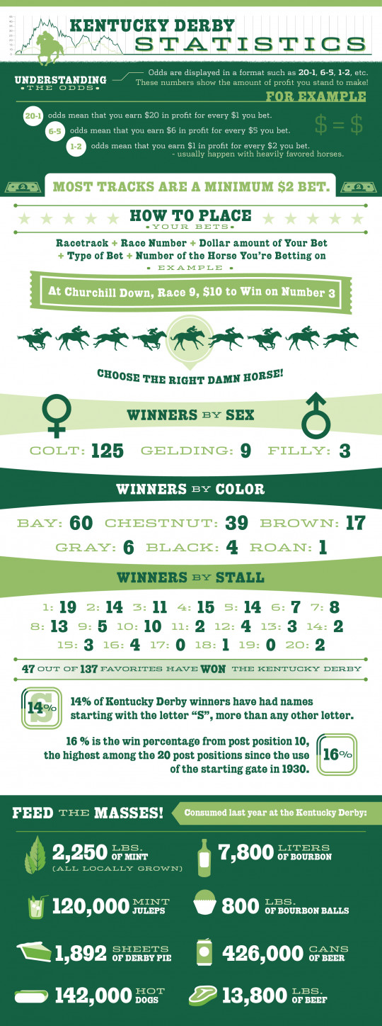 Kentucky Derby Statistics